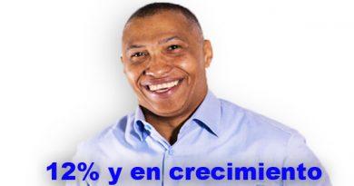 Joselito Echavarría aumenta su ventaja en las encuestas en sus aspiraciones a diputado